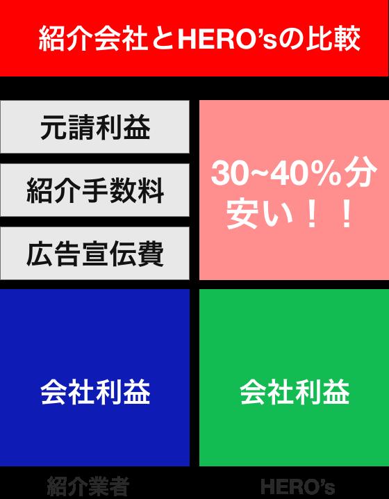 大阪府摂津市での他社比較