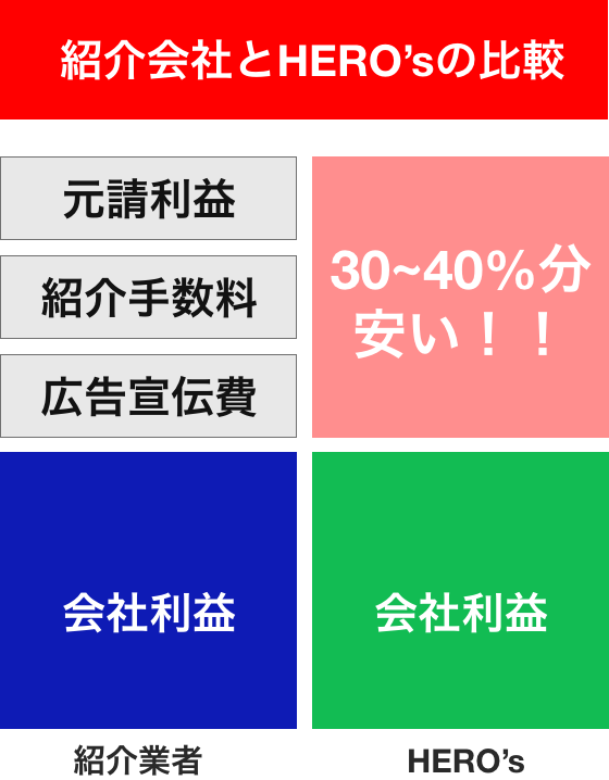 神奈川県足柄上郡 松田町での他社比較
